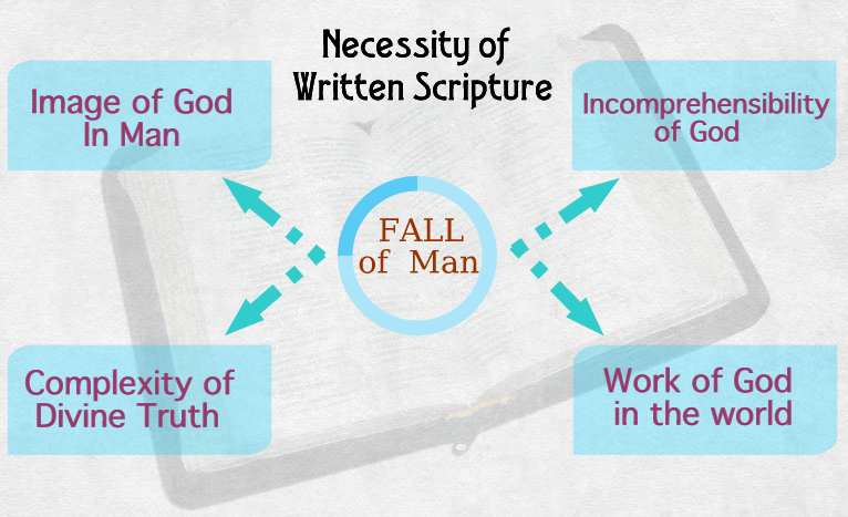 Necessity of the Scriptures
